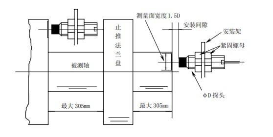 电涡流传感器以其测量线性范围大,灵敏度高,结构简单,抗干扰能力强,不受油污等介质的影响,特别是非接触测量等优点