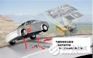 细数MEMS传感器所涉及到的汽车安全系统