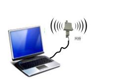 针对大型液压系统状态监控。建立多物理量的测试,采集,无线传输,远程监控等系统。做到