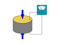自动化技术的进步带动了工业设备的更新换代。除了液柱式压力计、弹性式压力表外,工业设备中采用更多的是可将压力转换成电信号的压力变送器和传感器