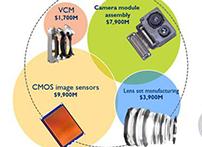 在最新发布的《摄像头模组产业市场和技术趋势-2017版》报告中,Yole介绍2016年摄像头模组产业的市场规模为234亿美元