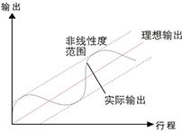 磁致伸缩位移传感器是基于铁磁性材料磁致伸缩效应而开发的一种具有特殊优点的位移检测装置