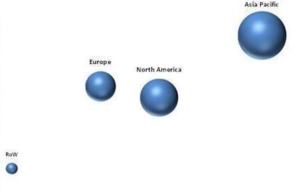 预测期内,亚太地区预计将引领全球汽车压力传感器市场,北美和欧洲市场紧随其后。由于欧洲绝大多数汽车均已配备高端电子产品和安全功能,因此欧洲市场预计将稳步增长。