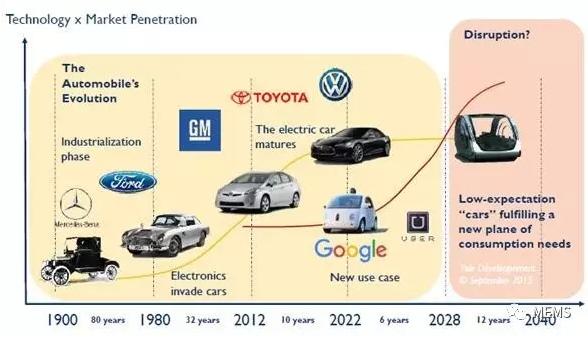 激光雷达、雷达以及图像传感器是未来汽车的支柱。