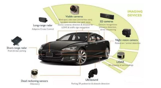 让无人驾驶汽车看到路面、阅读交通标志、检测物体、分类、感知速度/轨迹和其他车辆并不容易——更重要的是,将它定位在地图上,以便其确切知道必须去哪里。