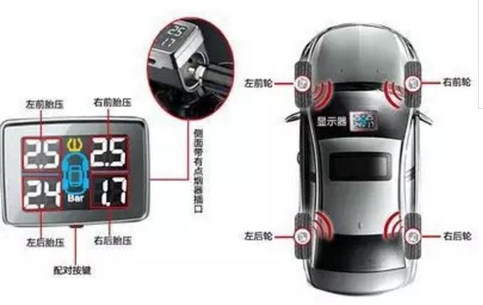 目前,为了保障汽车的驾驶的安全性,很多汽车轮胎都装有压力传感器来检测压力的变换,据相关数据统计,轮胎压力到达一个合理的数值,不仅能够提高行驶的安全,还能节约油耗。
