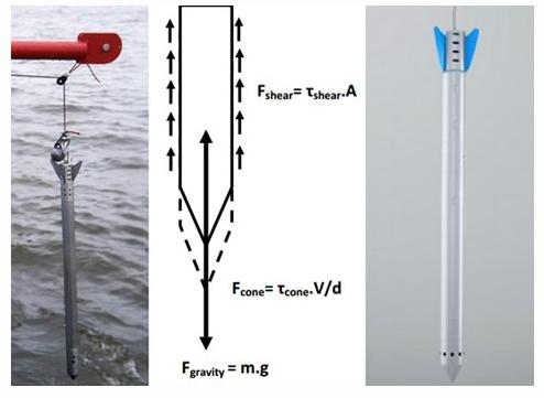 沉积层剖面测量有多种方式,贯入测量便是其中一种,该方式是利用装在自由落体冲击仪上的加速度传感器、压力传感器及倾斜计对贯入过程中各力学参数的测量从而获得可供地层分析的数据。