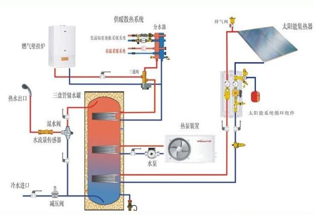 太阳能热水供暖系统主要由太阳能集热器、保温水箱、控制中心、连接管路和供热终端组成,主要是利用太阳热辐射将水加热存储起来后,并根据实际状况输送到需要供暖的地方。