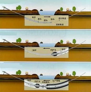 地下水平定向钻进是指在不破坏地表非开挖的情况下,进行定向穿越的一项技术。
