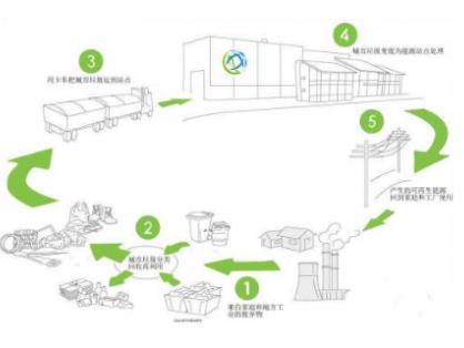 在全球环境问题日益严重的今天,城市生活垃圾的妥善处理是改善环境质量的重要抓手之一,在城市垃圾处理方面,德国可谓是世界首屈一指。