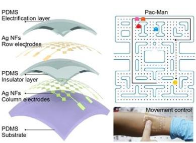 目前,对于透明可拉伸导体以及电子器件已有了诸多研究,包括采用一定的几何构型、使用本征可拉伸导体以及使用弹性体复合材料以提高器件的可拉伸性能。