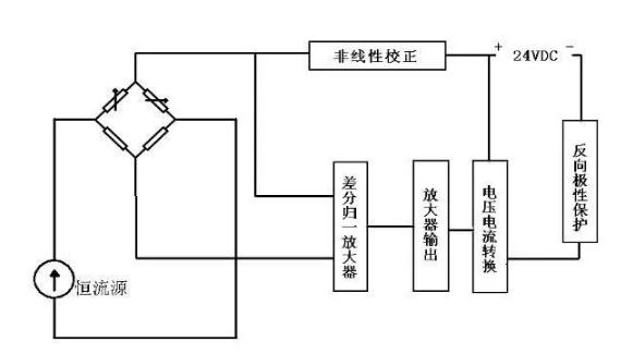 当传感器处在压力介质中时,介质压力作用于波纹膜片上,其中的硅油受压,硅油将膜片的压力传感给半导体芯体。受压后其电阻值发生变化,电阻信号通过引线引出。