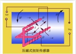 扭矩传感器是一种测量各种扭矩、转速及机械功率的精密测量仪器,又称力矩传感器、扭力传感器、转矩传感器、扭矩仪。