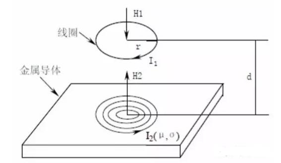 电涡流位移传感器能测量被测体(必须是金属导体)与探头端面的相对位置。