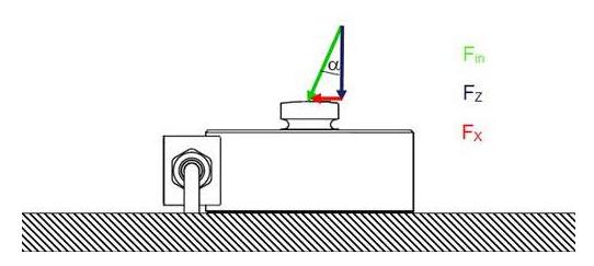 力传感器的使用注意事项在我们的工业区当中使用非常广泛,对于企业来讲也是非常重要的仪器仪表,那么,倾斜力对传感器测量精度的影响有哪些呢?