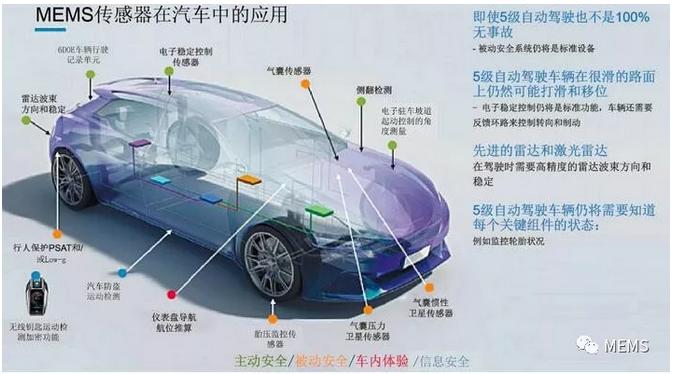 2018年,我们将迎着电子技术的挑战,踏上技术创新之旅。在本文中,我们将展望MEMS和传感器技术在汽车行业中的未来发展动态。