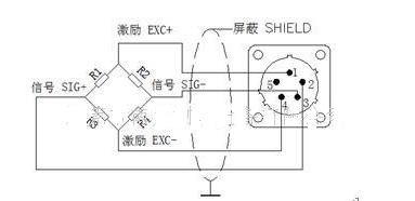 扭矩传感器是以电阻应变计为电阻转换元件的传感器。电阻应变计是基于金属电阻丝的电阻-应变效应。所谓应变效应是指金属导体(电阻丝)的电阻值随变形(伸长或缩短)而发生改变的一种物理现象。