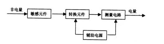 传感器的作用一般是将被测的非电量转换成电量输出