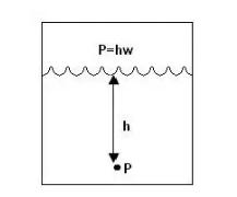 压力被定义为一种流体对其周围环境所施加的力。例如,压力P是力对面积区域A的函数