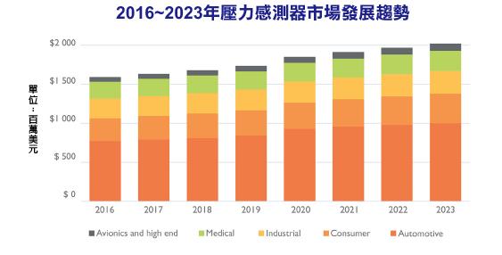MEMS压力传感器市场将以每年3.8%的速度成长,到2023年市场规模将达到20亿美元。压力传感器广泛应用于各领域,市场成长因应用而异,汽车、消费性应用和航空电子设备是最具活力的市场。