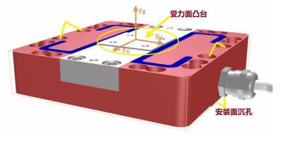 三轴力传感器也称为三分力传感器,三分力天平,可以同时测量笛卡尔坐标系中三个垂直轴向上的力。