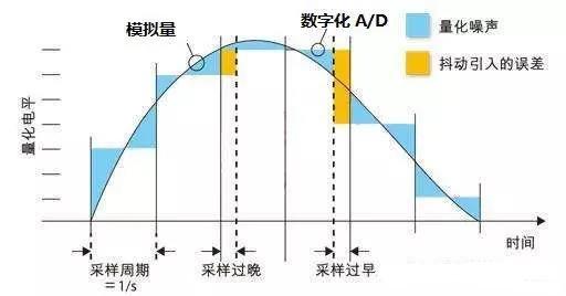 当我们讨论0.001mm的变化量时,我们用的单位通常是um,1um等于0.001mm;我们在测量um级变化量时的要求和mm级变化量的要求相比完全是吹毛求疵级的。