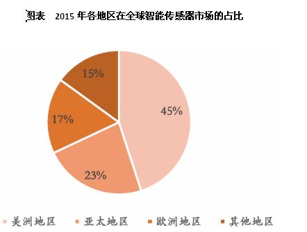 2015年,美洲地区占据了全球市场的最大份额,亚太地区(中国、日本、韩国、印度、澳大利亚)位居第二,占领了23%的市场份额。