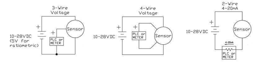 压力换能器和压力变送器这些术语经常互换使用,而确切的定义可能会因来源不同而不同。下面是一般性定义。压力传感器通常是毫伏级输出信号,换能器具有放大的电压输出,而变送器则提供4-20mA的输出信号。