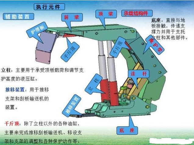 液压支架是用来控制采煤工作面矿山压力的结构物是矿井中必不可少的设备。