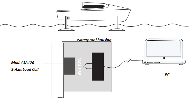 良好的水翼设计是为了平衡船体所受的升力与阻力。成功的水翼时,需要找到合适的形状而不使用过于复杂的角度以达到理想的升力。
