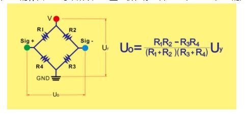 弹性体在外力作用下产生弹性变形,使粘贴在它表面的电阻应变片也随同产生变形,电阻应变片变形后,它的阻值将发生变化,再经相应的测量电路把这一电阻变化转换为电信号(电压或电流),从而完成了将外力变换为电信号的过程。