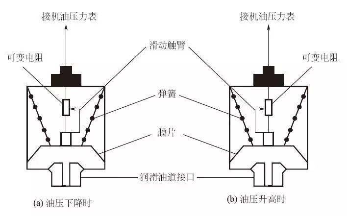 发动机机油压力传感器作用是检测发动机机油压力的大小,它一般通过螺钉拧在缸体的油道里。