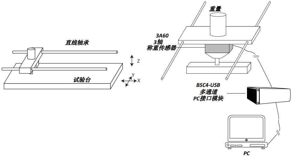 3轴称重传感器摩擦测试