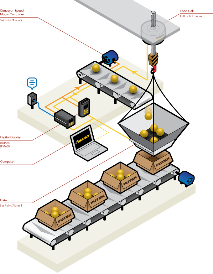 必优传感网力传感器专为工业自动化称重/灌装等应用而设计。如下图所示,力传感器安装在自动化包装生产线上,保证包装过程中每个包装盒子产品数量一致