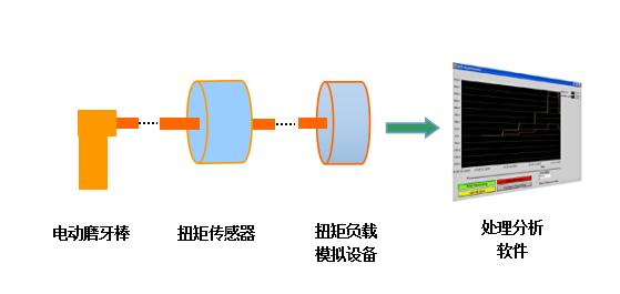 该方案主要是通过扭矩传感器检测电动磨牙棒在工作过程中的实时扭矩与转速的情况。这里我们利用扭矩负载模拟设备来模拟电动磨牙棒接触牙齿的过程,同时能控制气动电机的转速,方便扭矩传感器进行扭矩与转速的采集