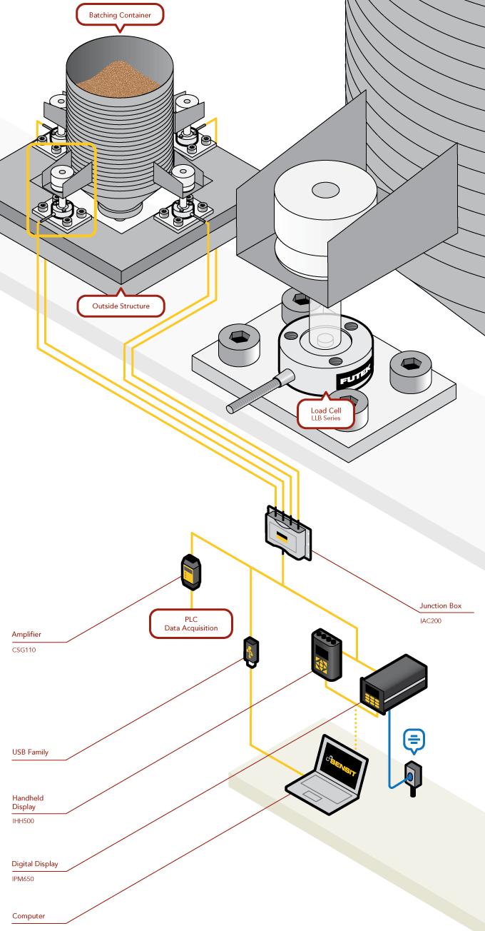 运用必优传感网LB系列的称重传感器,可以对工业容器里的物料实时监测。安装于容器的每一个支脚上,这些测力传感器可以测量增加或减少物料时的容器重量。