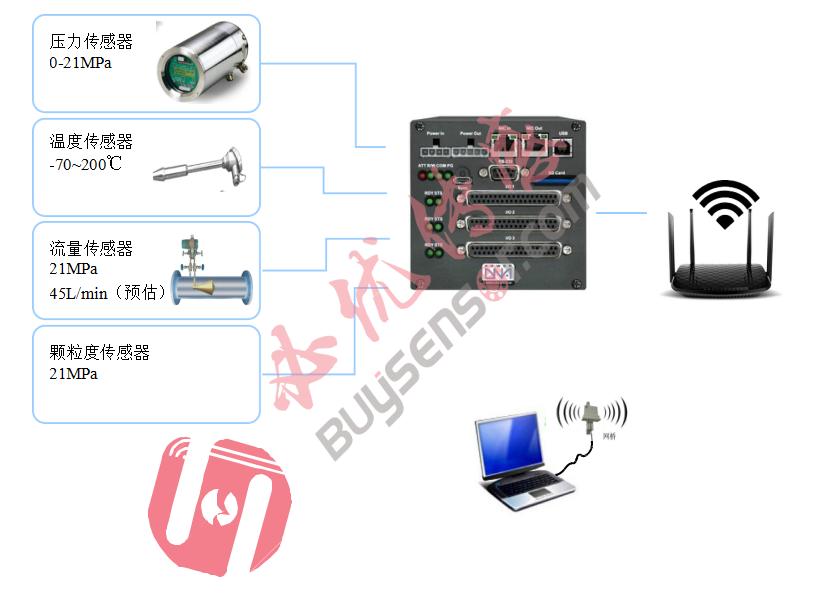 针对大型液压系统状态监控。建立多物理量的测试,采集,无线传输,远程监控等系统。做到对大型设备实时性的物理量数据显示,存储。