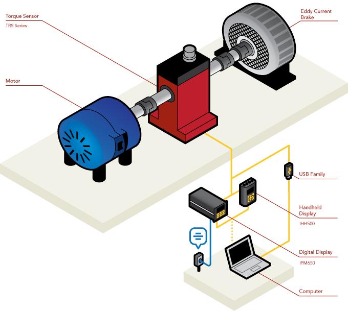 在发动机扭矩试验过程中,Interface动态扭矩传感器是一个非常高效的测试工具,拥有多种尺寸和规格,满足各种发动机的扭矩测试应用。
