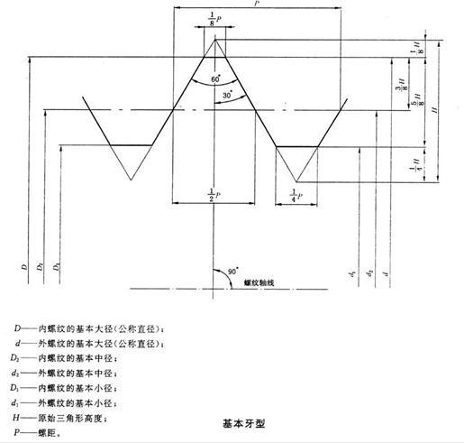 传感器是一种精密的测量仪器,在安装的时候任何一点偏差都可能检测的误差,所有安装一定要严谨,今天我们来看看传感器的安装螺纹介绍。