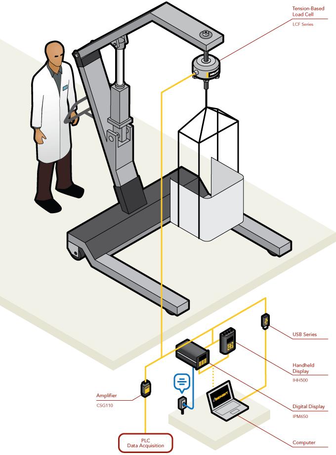 大多数医院配备多种不同的起重装置,用于患者的康复治疗。这些起重装置需要承受各种不同的载荷,利用测力传感器可测量这些装置的最大荷重。