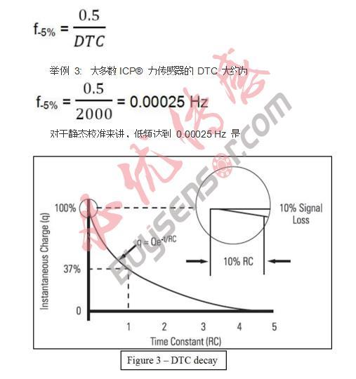 ICP®力传感器及放电时间常数(DTC)