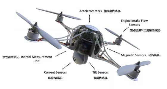 无人机在多个领域也都在不断的推进应用,但是在这个过程中也出现了不少的问题。可以说,无人机是一架飞行的传感器,在无人机出现问题的时候,对于传感器也提出了更多的挑战。