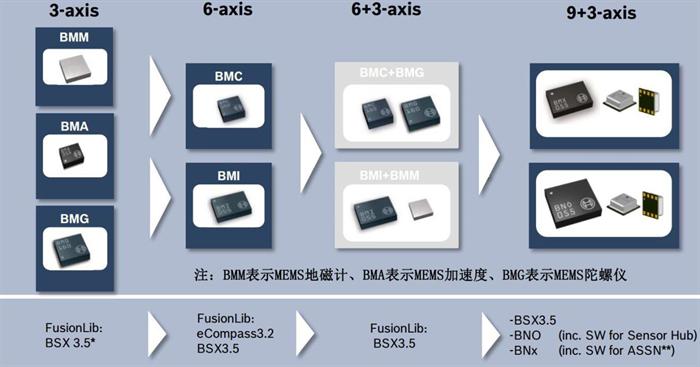 博世在MEMS方面的成功可归纳为:单项传感技术多、多种传感器一体化、软硬协同的系统集成能力。