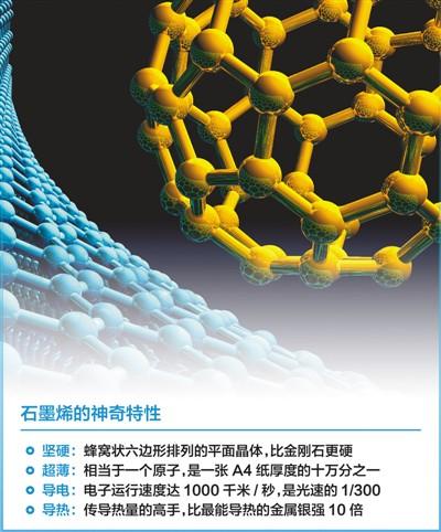 我国首个石墨烯国家标准GB/T30544.13-2018:《纳米科技术语第13部分:石墨烯及相关二维材料》日前正式发布,将于2019年11月1日开始实施。