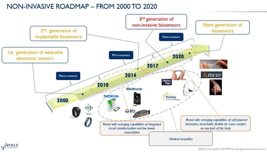 据麦姆斯咨询报道,用于医疗器械领域的非侵入式传感器正在成为医疗保健市场上的必备装置。