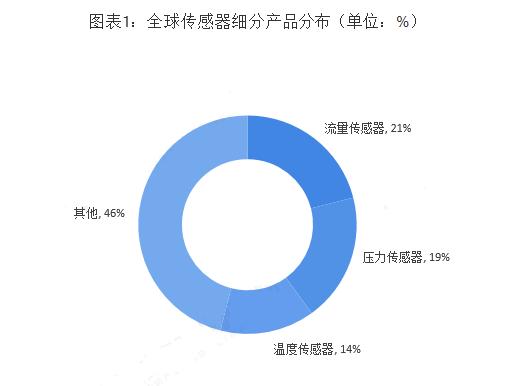 在全球传感器市场中,流量传感器、压力传感器和温度传感器所占比重较大。其中,流量传感器约占21%,压力传感器占比19%,温度传感器占比也在10%以上。