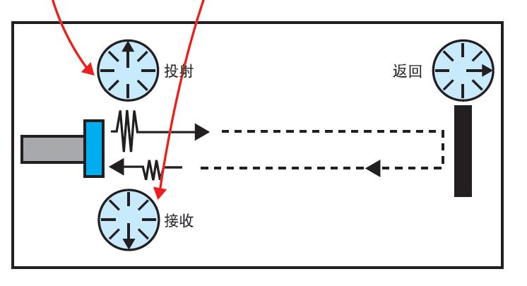 超声波传感器属于传感器中应用较多的一类,超声波传感器利用超声波技术的特性,进行传感工作。本文为大家介绍一下超声波传感器的检测方法。