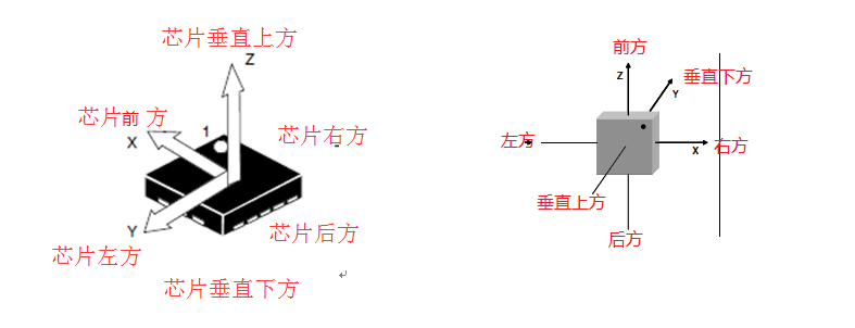 加速度传感器自然是对自身器件的加速度进行检测。可以想象芯片内部有一个真空区域,感应器件即处于该区域,其通过惯性力作用引起电压变化,并通过内部的ADC给出量化数值。