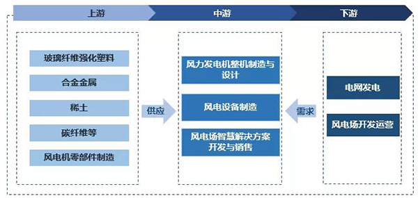 中国风力发电机行业产业链.png